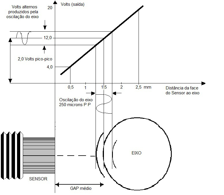Proxímetro - características técnicas