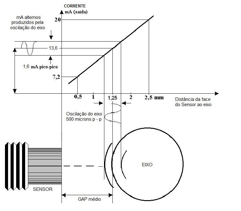 Transmisor de proximidad - oscilacion del eje